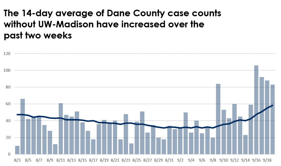 Chart of cases over time: The 14-day average of Dane County case counts without UW-Madison have increased over the past two weeks. There is a steady line with a slight uptick over the past few weeks.