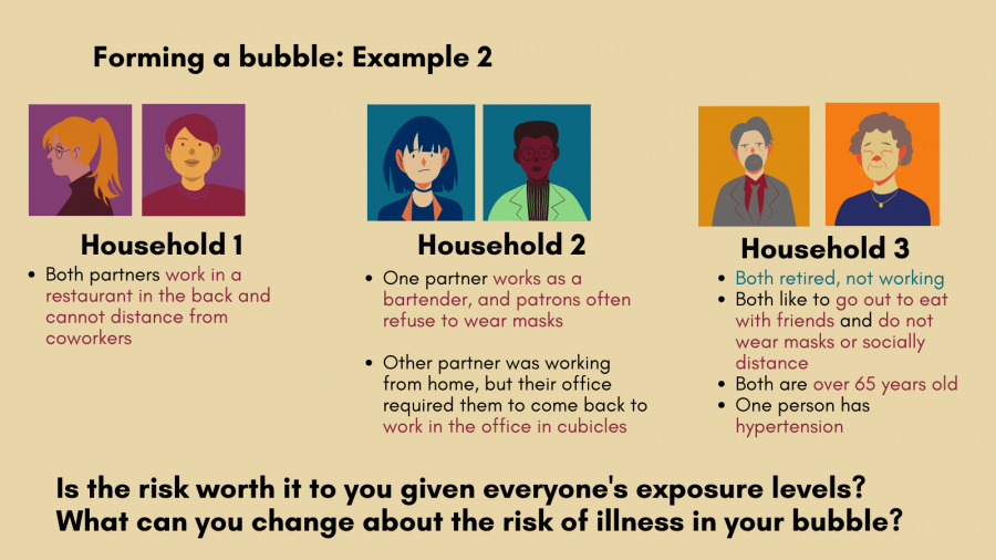 Forming a bubble: Example 2, Household 1: Both partners work in a restaurant in the back and cannot distance from coworkers. Household 2: One partner works as a bartender, and patrons often refuse to wear masks  Other partner was working from home, but their office required them to come back to work in the office in cubicles. Household 3: Both retired, not working Both like to go out to eat with friends and do not wear masks or socially distance Both are over 65 years old One person has hypertension . Is the risk worth it to you given everyone's exposure levels?  What can you change about the risk of illness in your bubble?