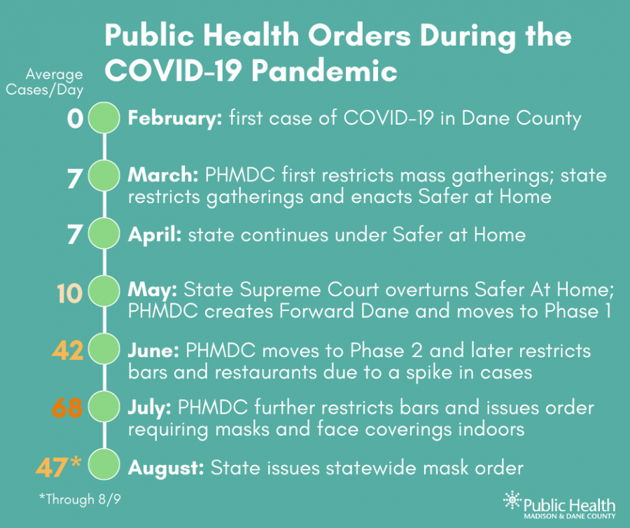 Graphic summarizing the table in this blog, showing public health orders that were released from March 2020 to today.