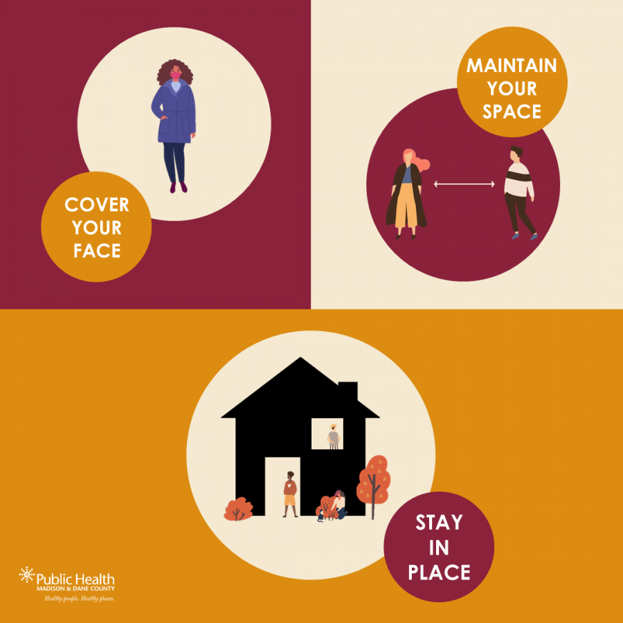 "A graphic that shows a person wearing a mask, two people 6 feet apart, and people in their house. It says ""Cover your face, maintain your space, stay in place"""